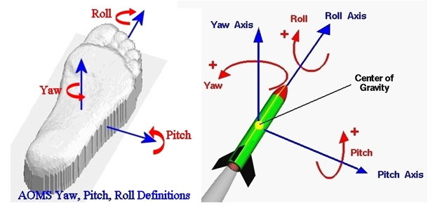 Sharp_Shape_AOMS_Yaw_Pitch_Roll_Definition_Figure